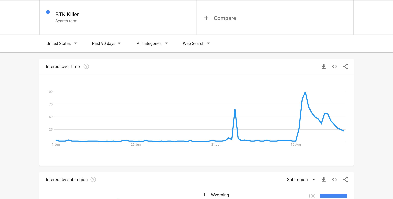 BTK Killer - Google Trends Screenshot