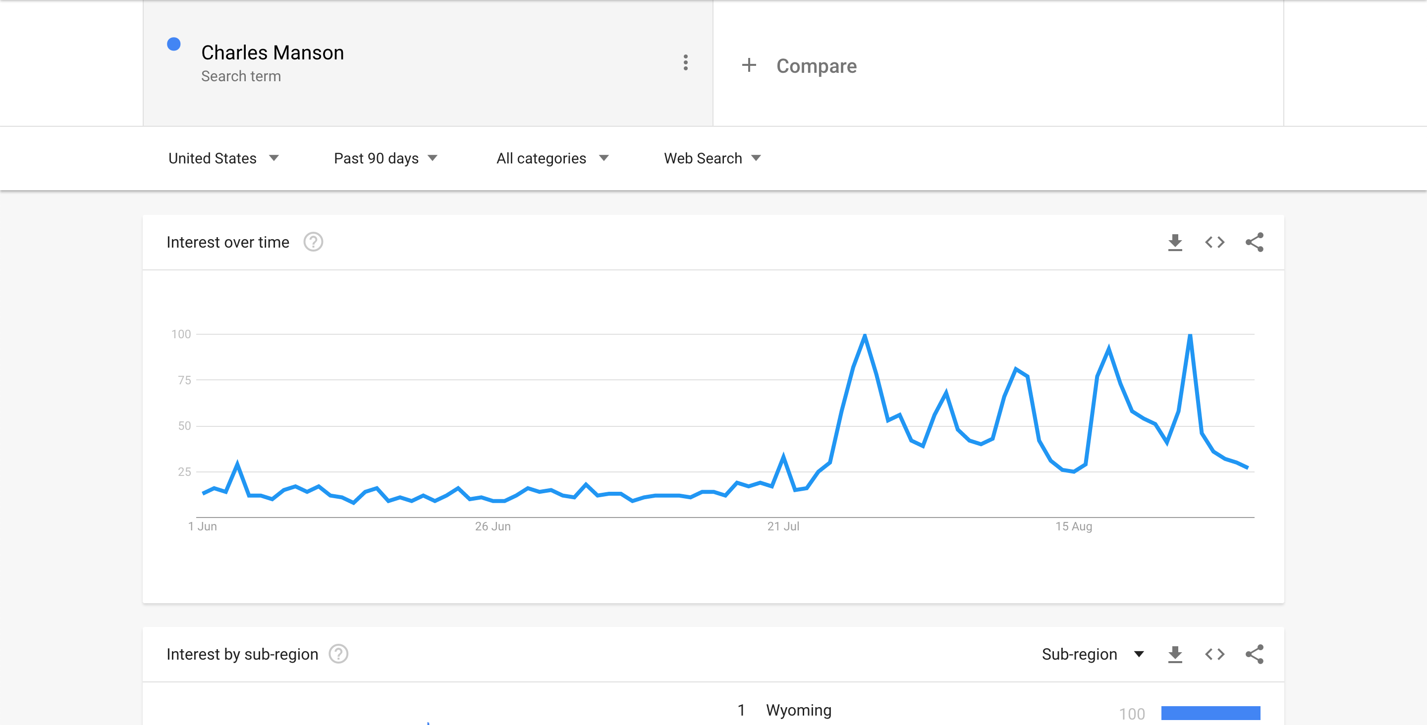 Charles Manson - Google Trends Screenshot