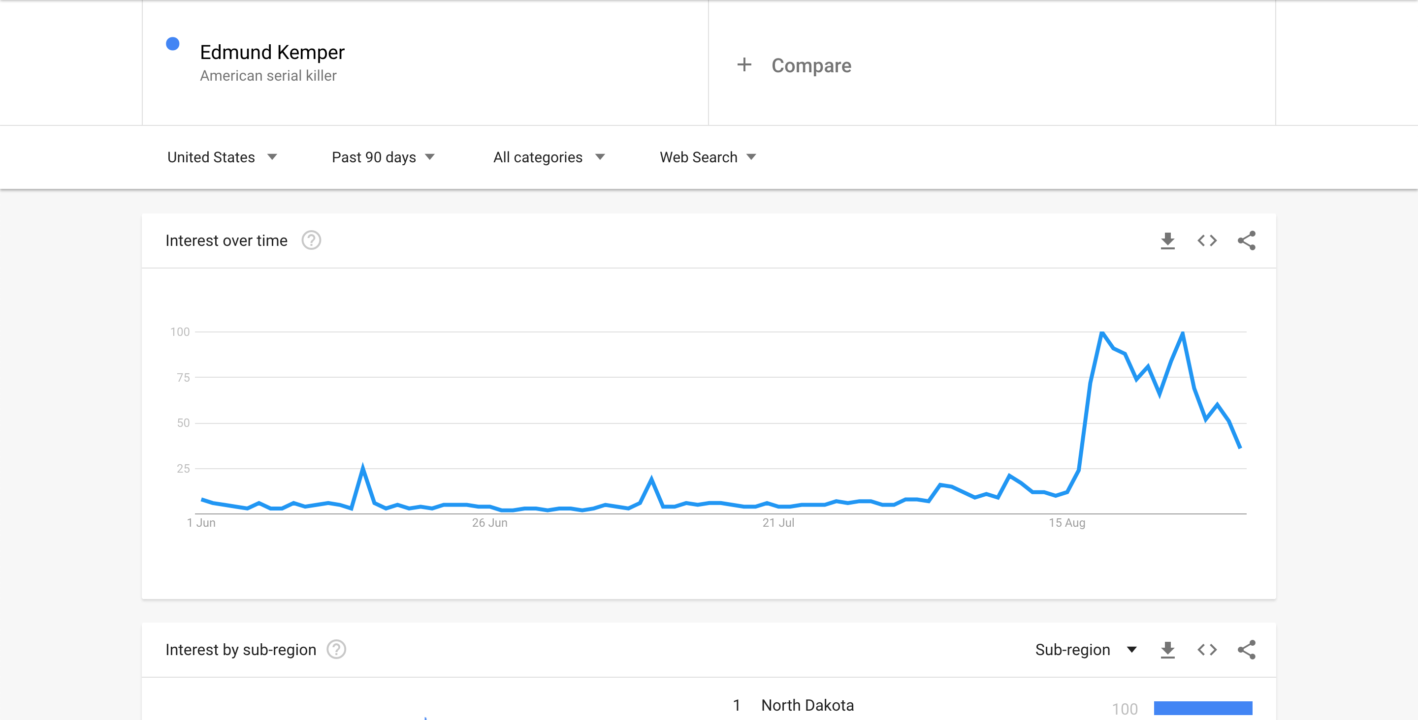 Edmund Kemper - Google Trends Screenshot