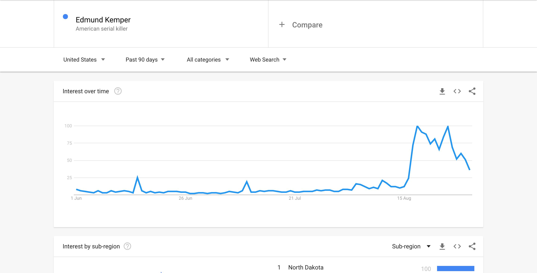 Edmund Kemper - Google Trends Screenshot