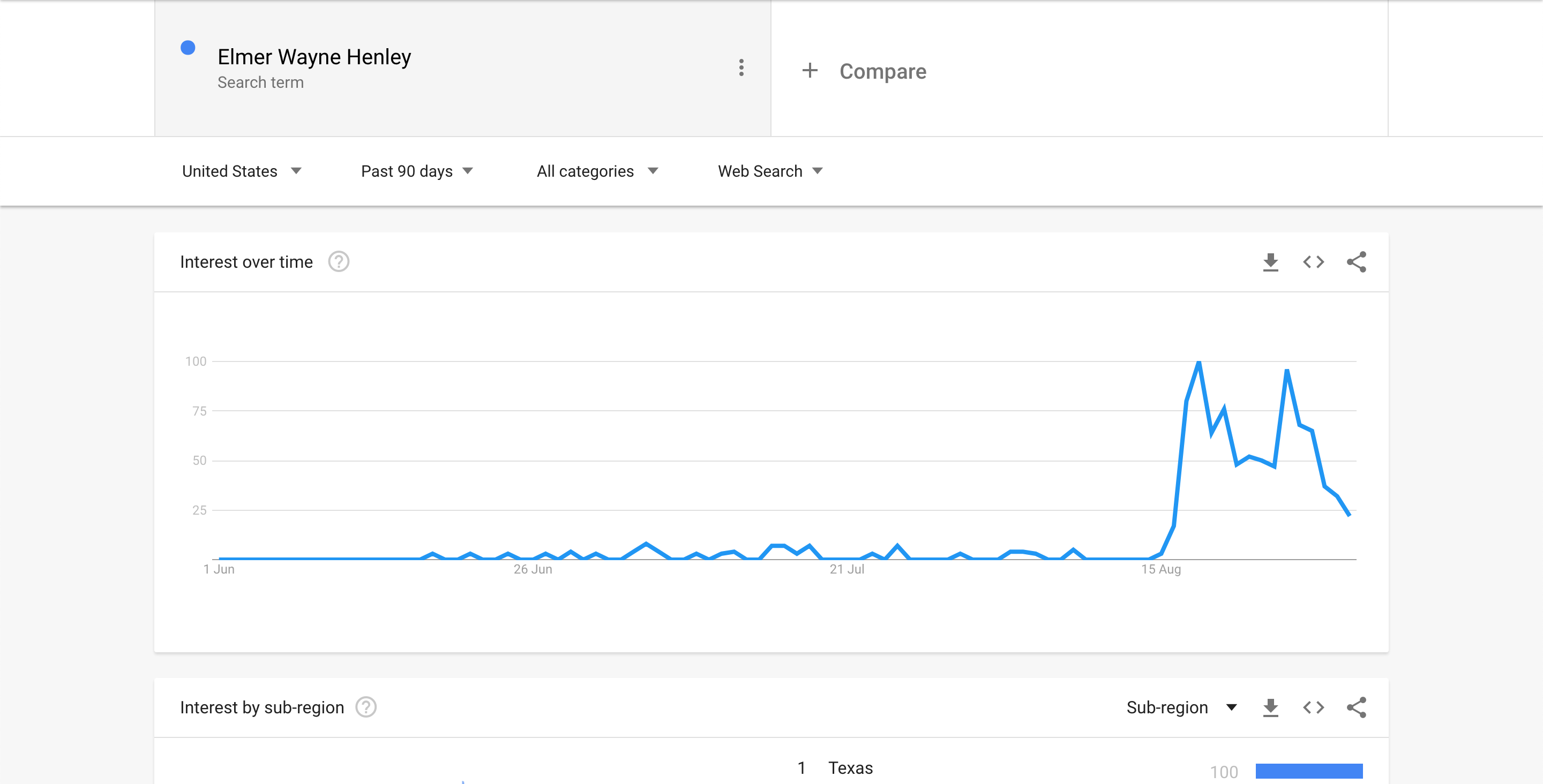 Elmer Wayne Henly - Google Trends Screenshot