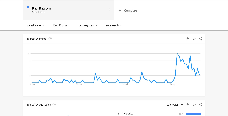 Paul Bateson - Google Trends Screenshot