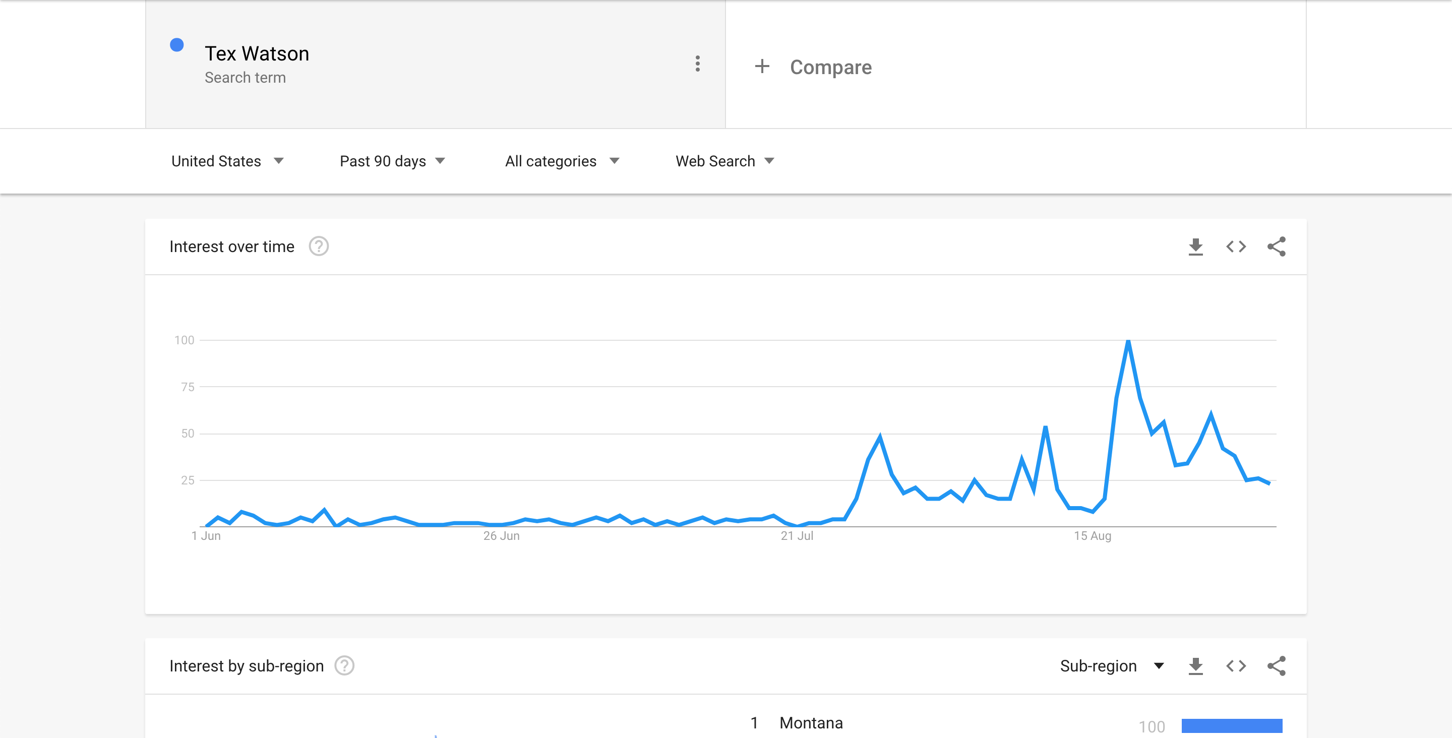 Tex Watson - Google Trends Screenshot