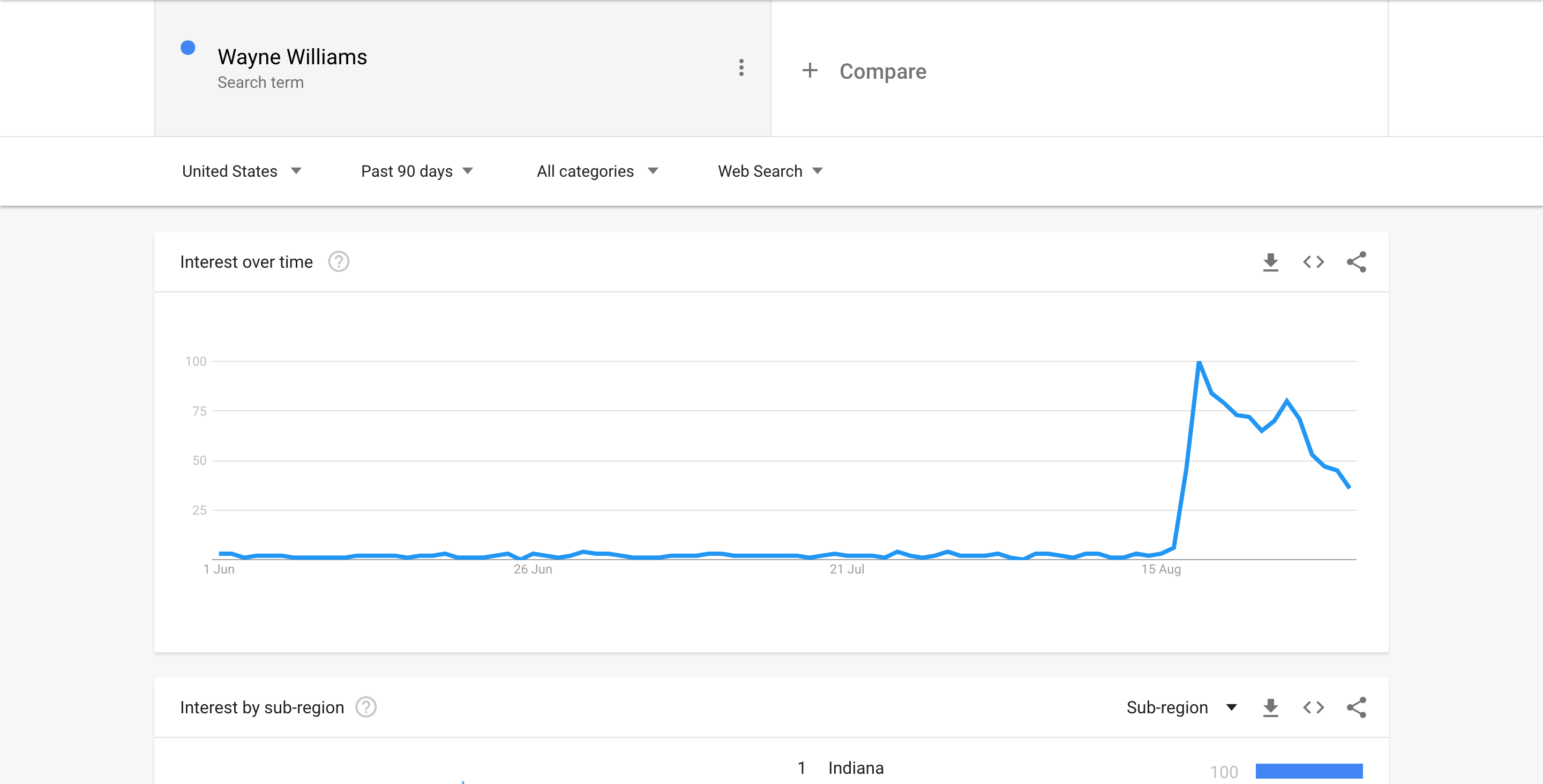 Wayne Williams - Google Trends Screenshot