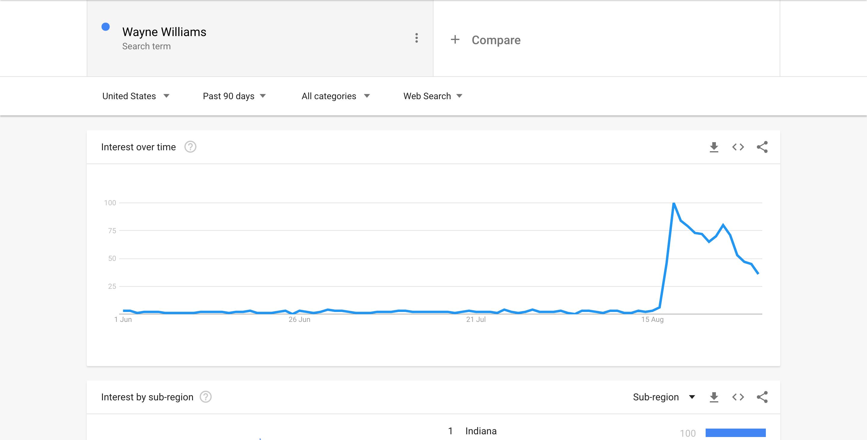 Wayne Williams - Google Trends Screenshot